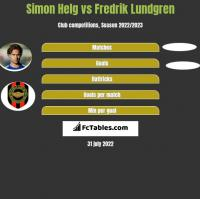 Simon Helg vs Fredrik Lundgren h2h player stats