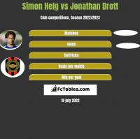 Simon Helg vs Jonathan Drott h2h player stats