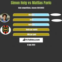Simon Helg vs Mattias Pavic h2h player stats
