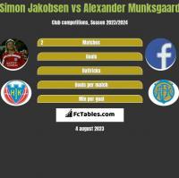 Simon Jakobsen vs Alexander Munksgaard h2h player stats