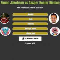 Simon Jakobsen vs Casper Hoejer Nielsen h2h player stats