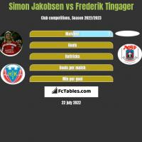 Simon Jakobsen vs Frederik Tingager h2h player stats