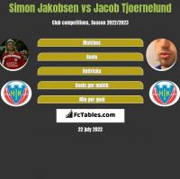 Simon Jakobsen vs Jacob Tjoernelund h2h player stats