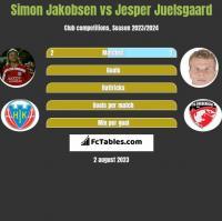 Simon Jakobsen vs Jesper Juelsgaard h2h player stats