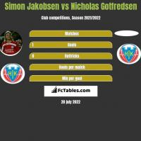 Simon Jakobsen vs Nicholas Gotfredsen h2h player stats