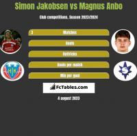 Simon Jakobsen vs Magnus Anbo h2h player stats