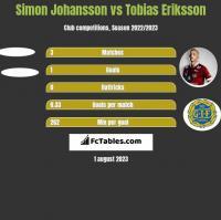 Simon Johansson vs Tobias Eriksson h2h player stats
