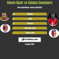 Simon Kjaer vs Adama Soumaoro h2h player stats