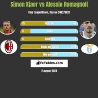 Simon Kjaer vs Alessio Romagnoli h2h player stats