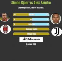 Simon Kjaer vs Alex Sandro h2h player stats