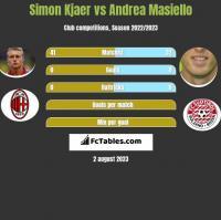 Simon Kjaer vs Andrea Masiello h2h player stats