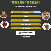 Simon Kjaer vs Antunes h2h player stats