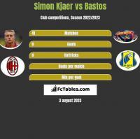 Simon Kjaer vs Bastos h2h player stats