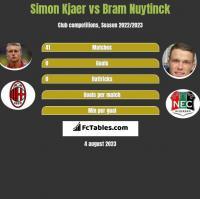 Simon Kjaer vs Bram Nuytinck h2h player stats