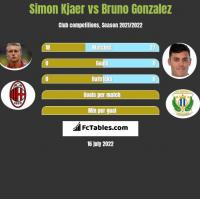 Simon Kjaer vs Bruno Gonzalez h2h player stats