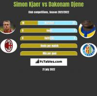 Simon Kjaer vs Dakonam Djene h2h player stats