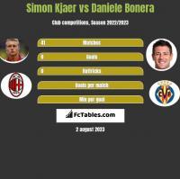 Simon Kjaer vs Daniele Bonera h2h player stats