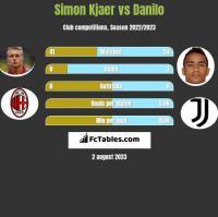 Simon Kjaer vs Danilo h2h player stats