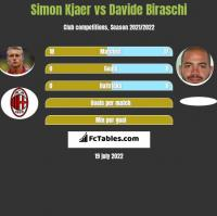 Simon Kjaer vs Davide Biraschi h2h player stats