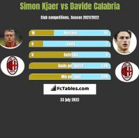 Simon Kjaer vs Davide Calabria h2h player stats