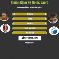 Simon Kjaer vs Denis Vavro h2h player stats