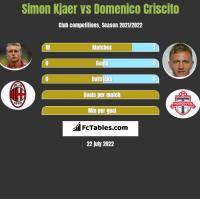 Simon Kjaer vs Domenico Criscito h2h player stats