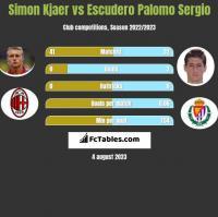 Simon Kjaer vs Escudero Palomo Sergio h2h player stats