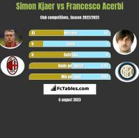 Simon Kjaer vs Francesco Acerbi h2h player stats