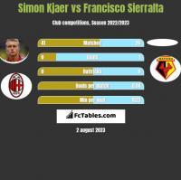 Simon Kjaer vs Francisco Sierralta h2h player stats