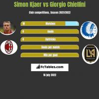Simon Kjaer vs Giorgio Chiellini h2h player stats