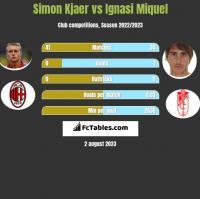 Simon Kjaer vs Ignasi Miquel h2h player stats