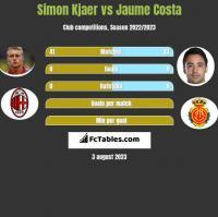 Simon Kjaer vs Jaume Costa h2h player stats