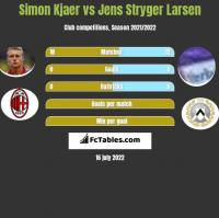 Simon Kjaer vs Jens Stryger Larsen h2h player stats