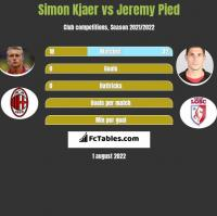 Simon Kjaer vs Jeremy Pied h2h player stats
