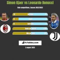 Simon Kjaer vs Leonardo Bonucci h2h player stats