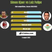 Simon Kjaer vs Luiz Felipe h2h player stats