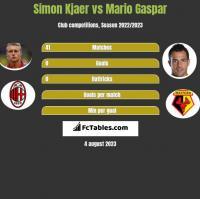 Simon Kjaer vs Mario Gaspar h2h player stats