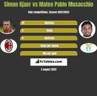 Simon Kjaer vs Mateo Pablo Musacchio h2h player stats