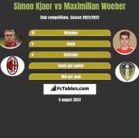 Simon Kjaer vs Maximilian Woeber h2h player stats