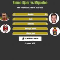 Simon Kjaer vs Miguelon h2h player stats