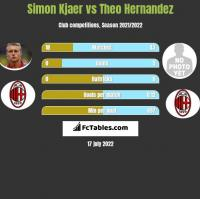 Simon Kjaer vs Theo Hernandez h2h player stats