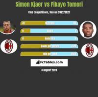 Simon Kjaer vs Fikayo Tomori h2h player stats