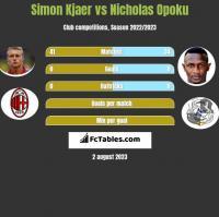 Simon Kjaer vs Nicholas Opoku h2h player stats