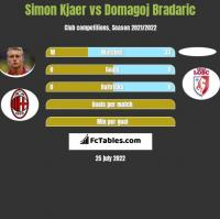 Simon Kjaer vs Domagoj Bradaric h2h player stats
