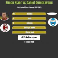 Simon Kjaer vs Daniel Dumbravanu h2h player stats