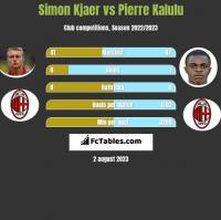 Simon Kjaer vs Pierre Kalulu h2h player stats