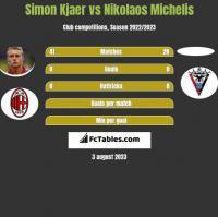 Simon Kjaer vs Nikolaos Michelis h2h player stats