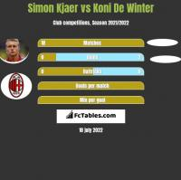 Simon Kjaer vs Koni De Winter h2h player stats