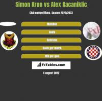 Simon Kron vs Alex Kacaniklic h2h player stats