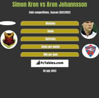 Simon Kron vs Aron Johannsson h2h player stats